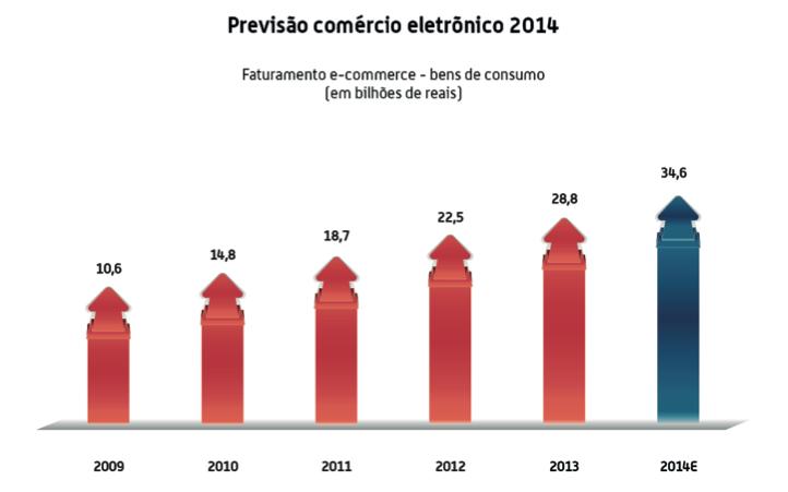 Evolução E-Commerce Brasil 2014